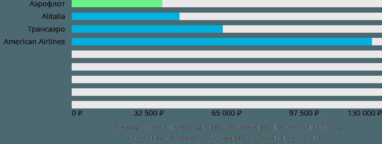 Динамика цен в зависимости от авиакомпании, совершающей перелет из Барнаула в Нью-Йорк