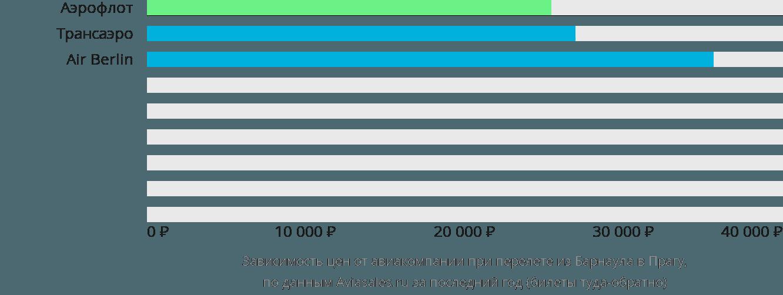 Динамика цен в зависимости от авиакомпании, совершающей перелет из Барнаула в Прагу