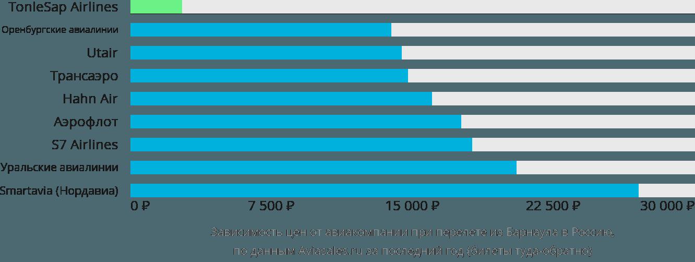 Динамика цен в зависимости от авиакомпании, совершающей перелет из Барнаула в Россию