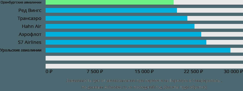 Динамика цен в зависимости от авиакомпании, совершающей перелет из Барнаула в Симферополь