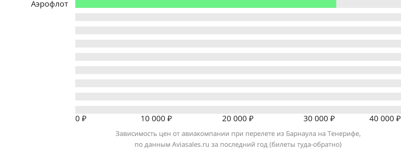 Динамика цен в зависимости от авиакомпании, совершающей перелет из Барнаула на Тенерифе