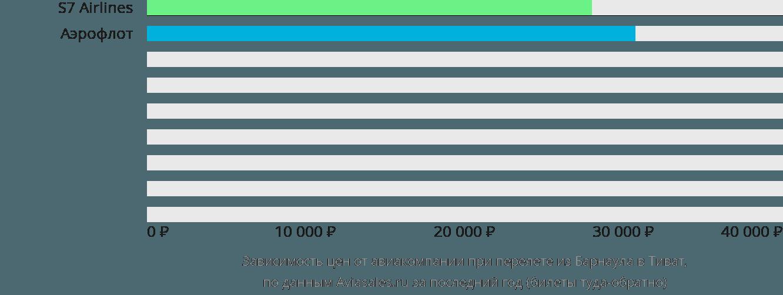 Динамика цен в зависимости от авиакомпании, совершающей перелет из Барнаула в Тиват
