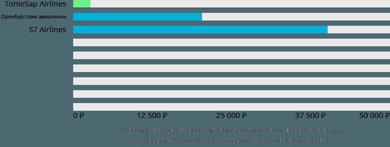 Динамика цен в зависимости от авиакомпании, совершающей перелет из Барнаула в Томск