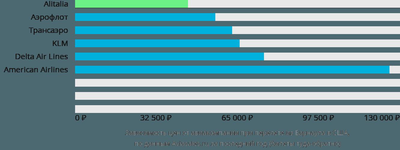 Динамика цен в зависимости от авиакомпании, совершающей перелёт из Барнаула в США