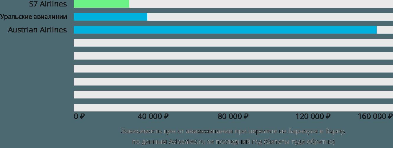 Динамика цен в зависимости от авиакомпании, совершающей перелет из Барнаула в Варну