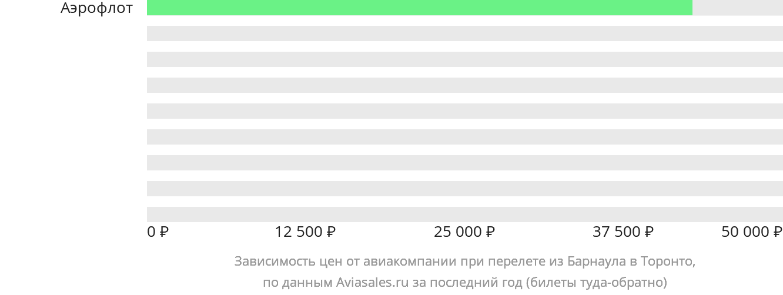 Динамика цен в зависимости от авиакомпании, совершающей перелет из Барнаула в Торонто