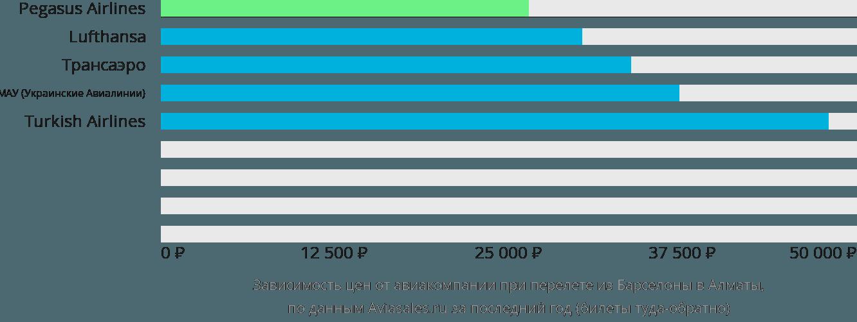 Динамика цен в зависимости от авиакомпании, совершающей перелет из Барселоны в Алматы