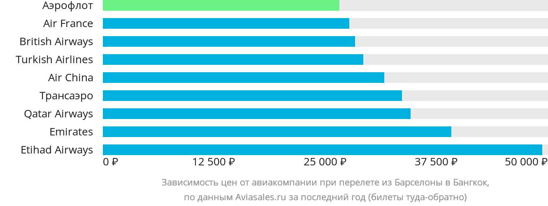 Динамика цен в зависимости от авиакомпании, совершающей перелет из Барселоны в Бангкок