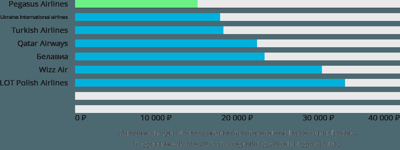 Динамика цен в зависимости от авиакомпании, совершающей перелёт из Барселоны в Грузию