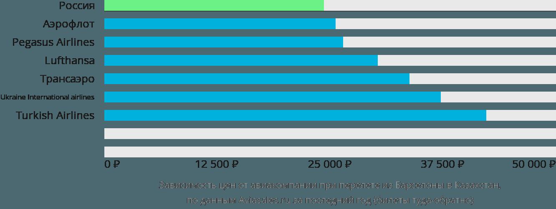 Динамика цен в зависимости от авиакомпании, совершающей перелет из Барселоны в Казахстан