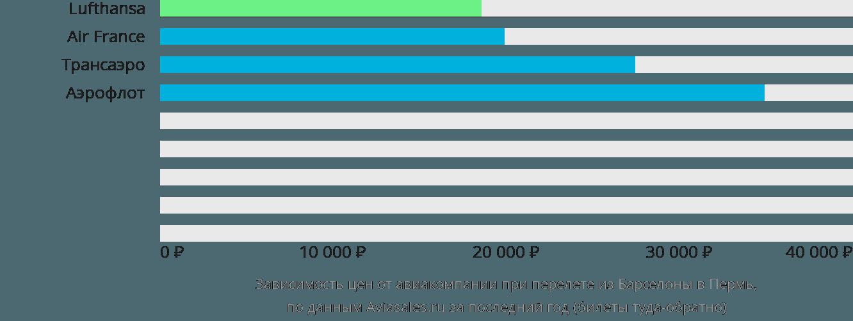 Динамика цен в зависимости от авиакомпании, совершающей перелет из Барселоны в Пермь
