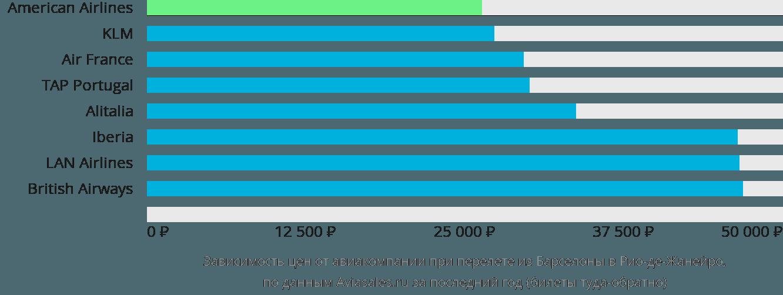 Динамика цен в зависимости от авиакомпании, совершающей перелет из Барселоны в Рио-де-Жанейро