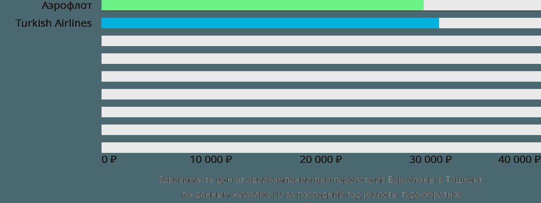 Динамика цен в зависимости от авиакомпании, совершающей перелет из Барселоны в Ташкент