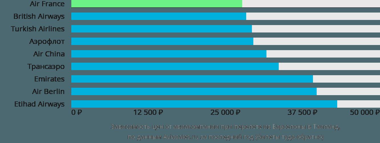 Динамика цен в зависимости от авиакомпании, совершающей перелёт из Барселоны в Таиланд