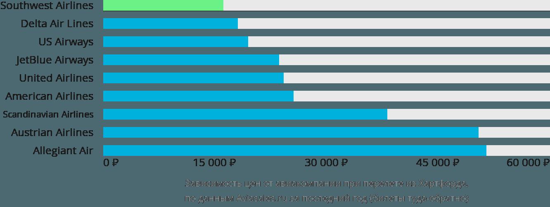 Динамика цен в зависимости от авиакомпании, совершающей перелет из Хартфорда