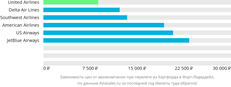 Динамика цен в зависимости от авиакомпании, совершающей перелет из Хартфорда в Форт-Лодердейл