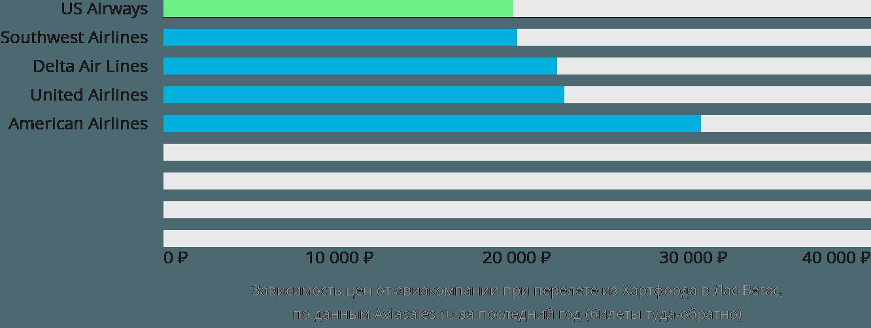 Динамика цен в зависимости от авиакомпании, совершающей перелет из Хартфорда в Лас-Вегас