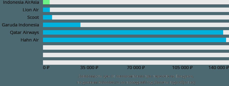 Динамика цен в зависимости от авиакомпании, совершающей перелет из Бандунга