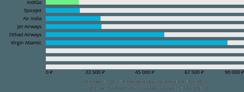 Динамика цен в зависимости от авиакомпании, совершающей перелет из Вадодары