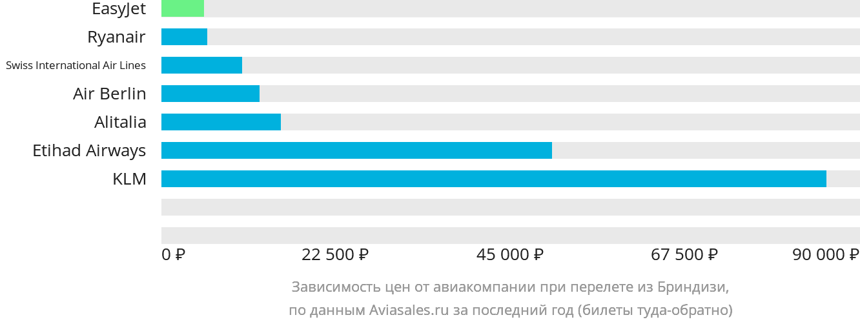 Динамика цен в зависимости от авиакомпании, совершающей перелет из Бриндизи