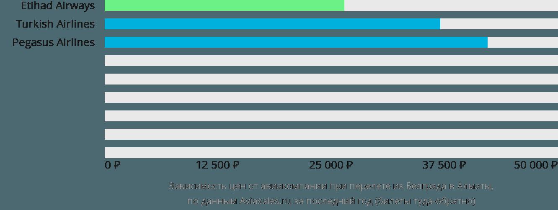 Динамика цен в зависимости от авиакомпании, совершающей перелет из Белграда в Алматы