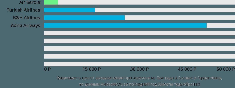 Динамика цен в зависимости от авиакомпании, совершающей перелет из Белграда в Боснию и Герцеговину