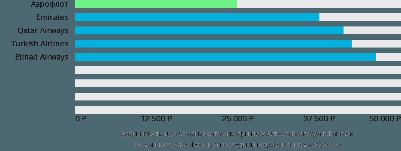 Динамика цен в зависимости от авиакомпании, совершающей перелет из Белграда в Бангкок