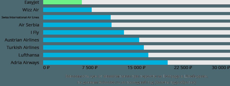 Динамика цен в зависимости от авиакомпании, совершающей перелет из Белграда в Швейцарию