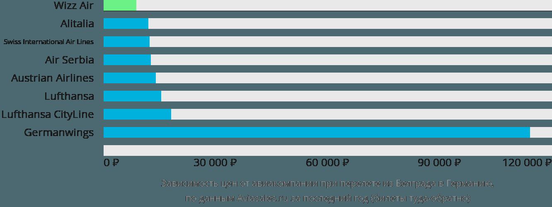 Динамика цен в зависимости от авиакомпании, совершающей перелёт из Белграда в Германию