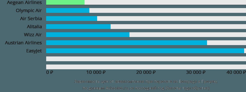 Динамика цен в зависимости от авиакомпании, совершающей перелет из Белграда в Грецию
