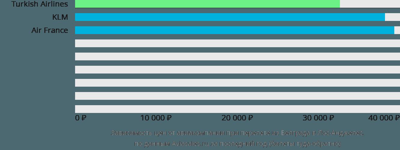 Динамика цен в зависимости от авиакомпании, совершающей перелет из Белграда в Лос-Анджелес