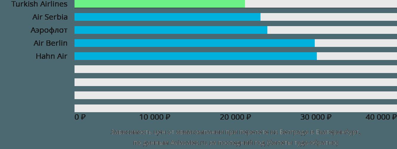 Динамика цен в зависимости от авиакомпании, совершающей перелет из Белграда в Екатеринбург