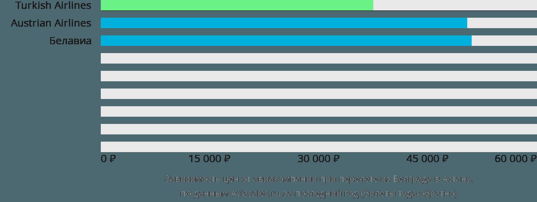 Динамика цен в зависимости от авиакомпании, совершающей перелет из Белграда в Астану