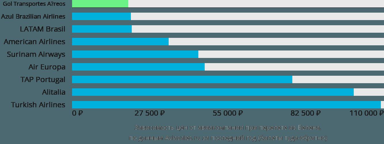 Динамика цен в зависимости от авиакомпании, совершающей перелет из Белена