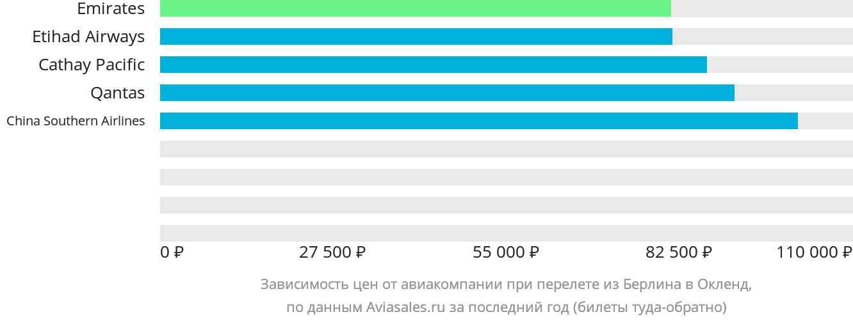 Динамика цен в зависимости от авиакомпании, совершающей перелет из Берлина в Окленд