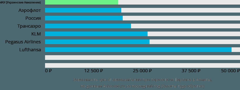 Динамика цен в зависимости от авиакомпании, совершающей перелет из Берлина в Алматы