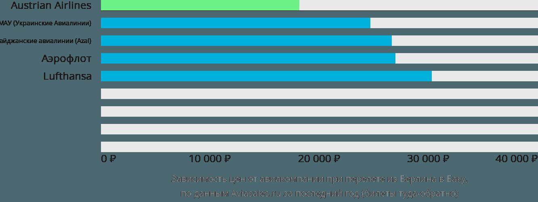 Динамика цен в зависимости от авиакомпании, совершающей перелет из Берлина в Баку