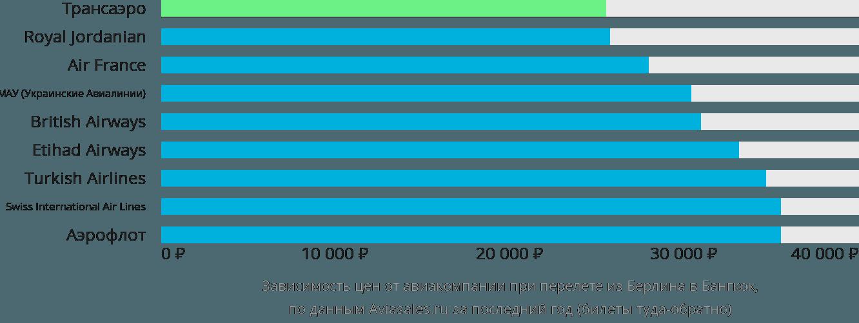Динамика цен в зависимости от авиакомпании, совершающей перелет из Берлина в Бангкок