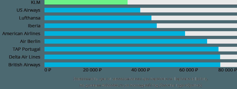 Динамика цен в зависимости от авиакомпании, совершающей перелет из Берлина в Боготу