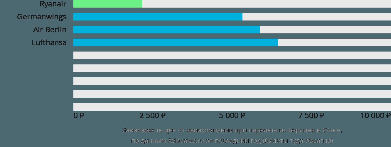 Динамика цен в зависимости от авиакомпании, совершающей перелет из Берлина в Кёльн