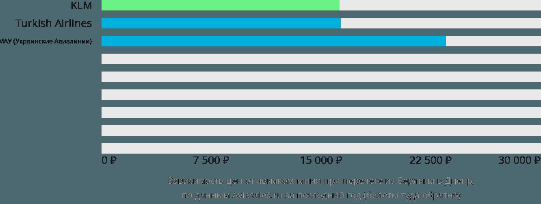 Динамика цен в зависимости от авиакомпании, совершающей перелет из Берлина в Днепр