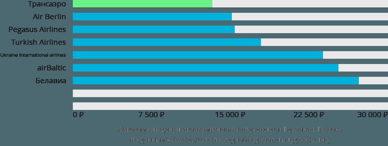Динамика цен в зависимости от авиакомпании, совершающей перелёт из Берлина в Грузию