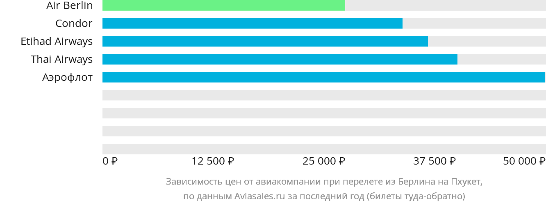 Динамика цен в зависимости от авиакомпании, совершающей перелет из Берлина на Пхукет