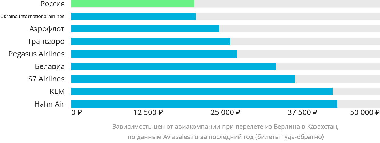 Динамика цен в зависимости от авиакомпании, совершающей перелет из Берлина в Казахстан