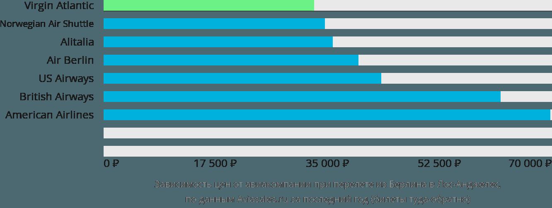 Динамика цен в зависимости от авиакомпании, совершающей перелет из Берлина в Лос-Анджелес