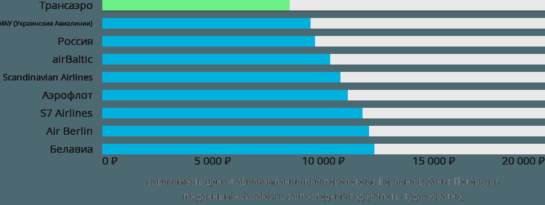 Динамика цен в зависимости от авиакомпании, совершающей перелет из Берлина в Санкт-Петербург
