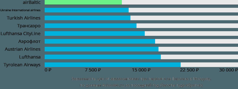 Динамика цен в зависимости от авиакомпании, совершающей перелет из Берлина в Молдову