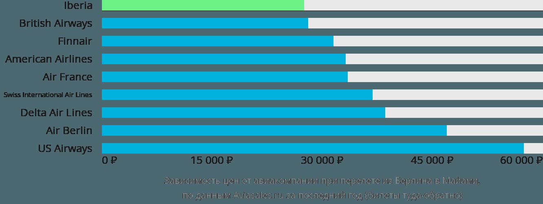 Динамика цен в зависимости от авиакомпании, совершающей перелет из Берлина в Майами