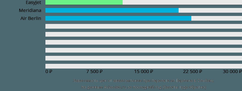 Динамика цен в зависимости от авиакомпании, совершающей перелет из Берлина в Ольбию
