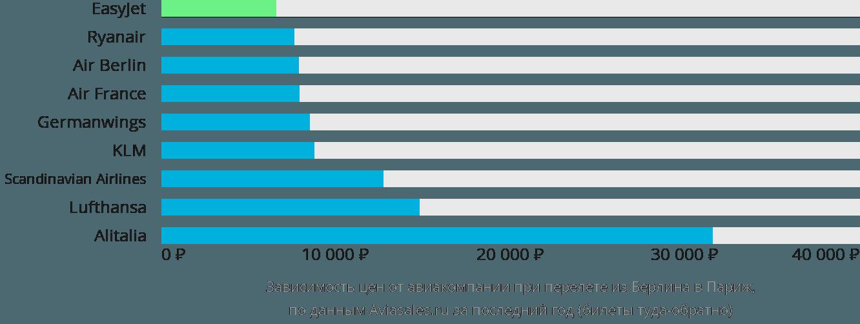 Динамика цен в зависимости от авиакомпании, совершающей перелет из Берлина в Париж